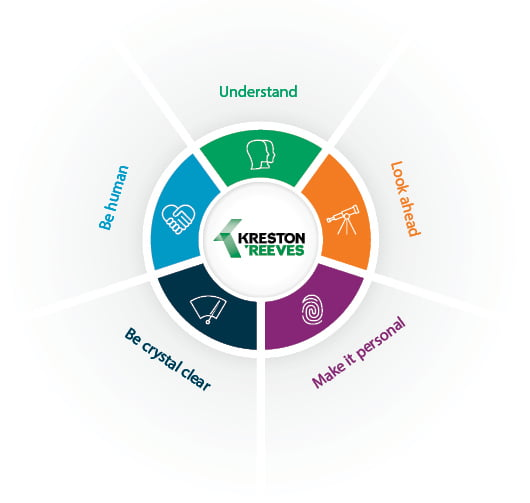Kreston Reeves Culture and Values
